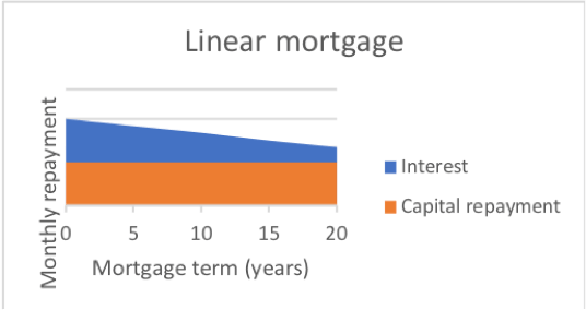 Dutch mortgage repayment schedules -Linear mortgage in The Netherlands
